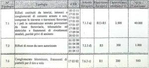 tabella-certificazione-rifiuti-dis-project-roseto